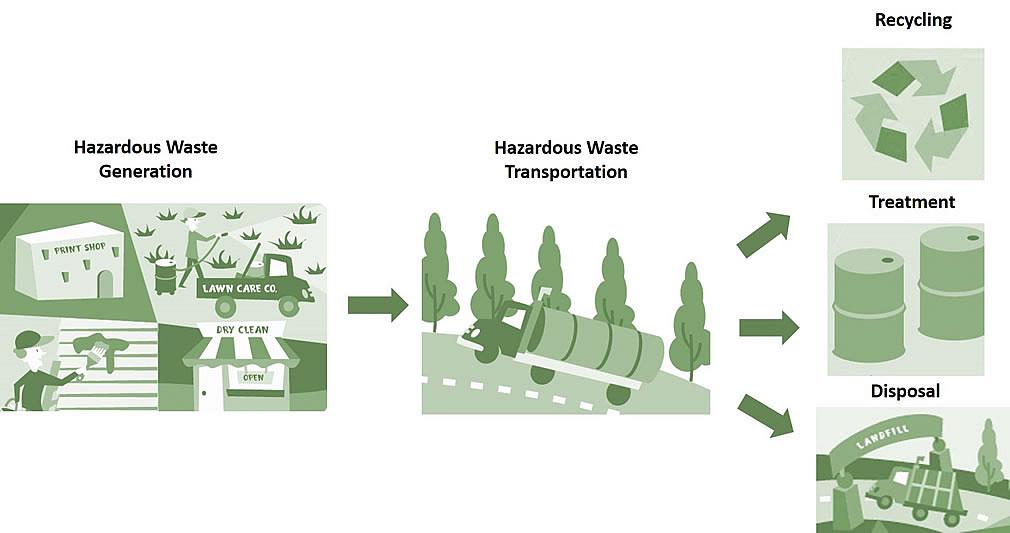 固废物处理与降解方法