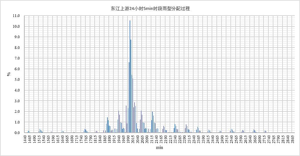 东江上游24小时5min时段雨型分配过程
