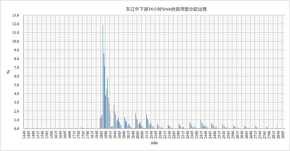 东江中下游24小时5min时段雨型分配过程