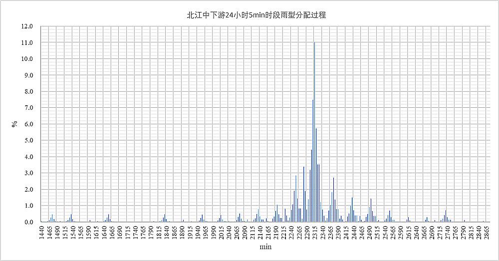 北江中下游24小时5min时段雨型分配过程