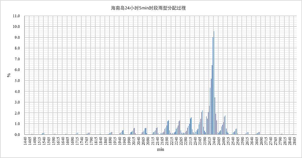 海南岛24小时5min时段雨型分配过程