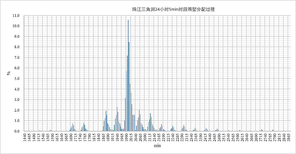 珠江三角洲24小时5min时段雨型分配过程