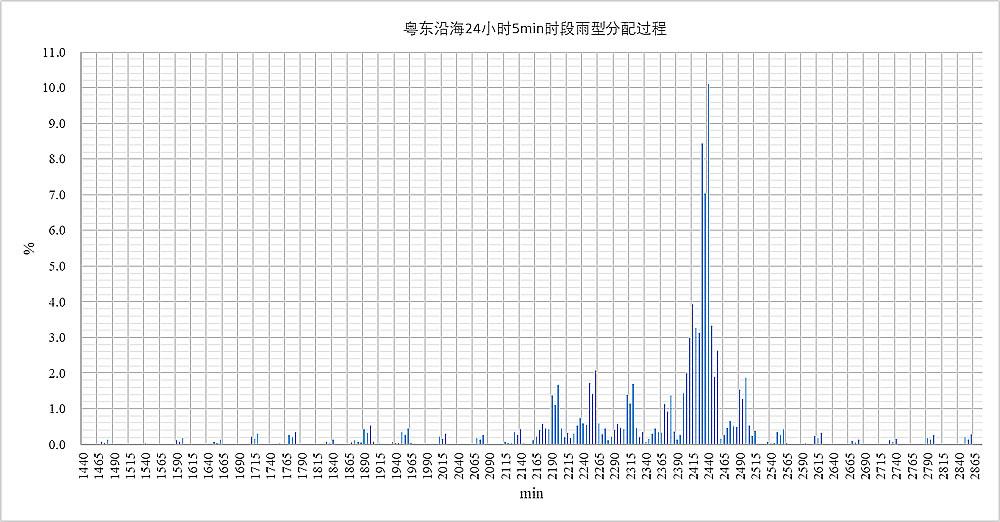 粤东沿海24小时5min时段雨型分配过程