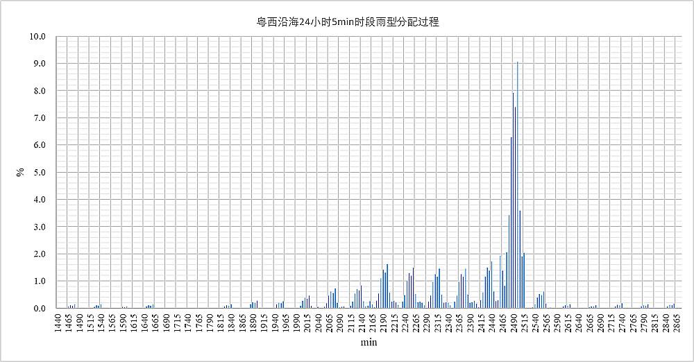 粤西沿海24小时5min时段雨型分配过程
