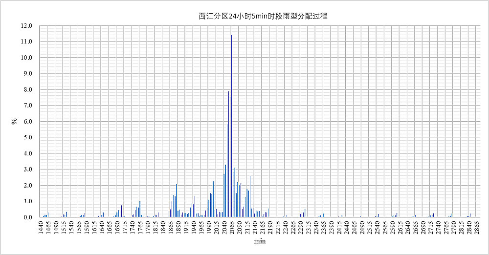 西江分区24小时5min时段雨型分配过程