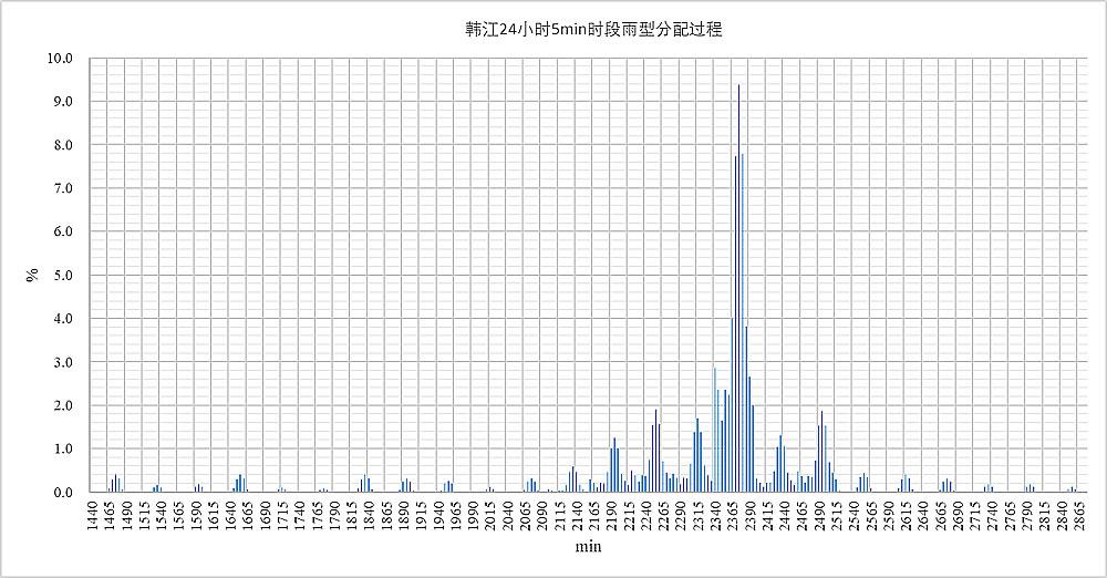 韩江24小时5min时段雨型分配过程