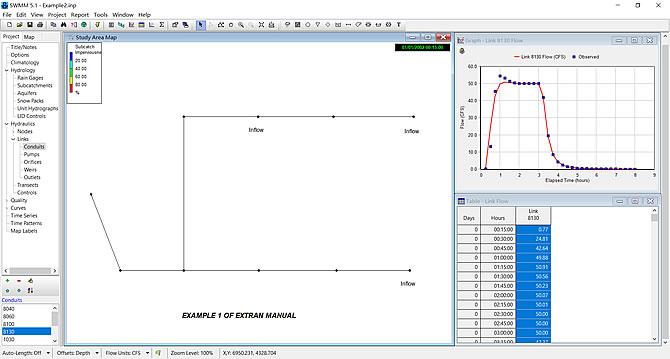 SWMM模拟结果数据和观测数据对比