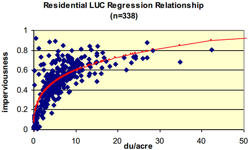 住宅密度与不透水地面覆盖率线性回归方程