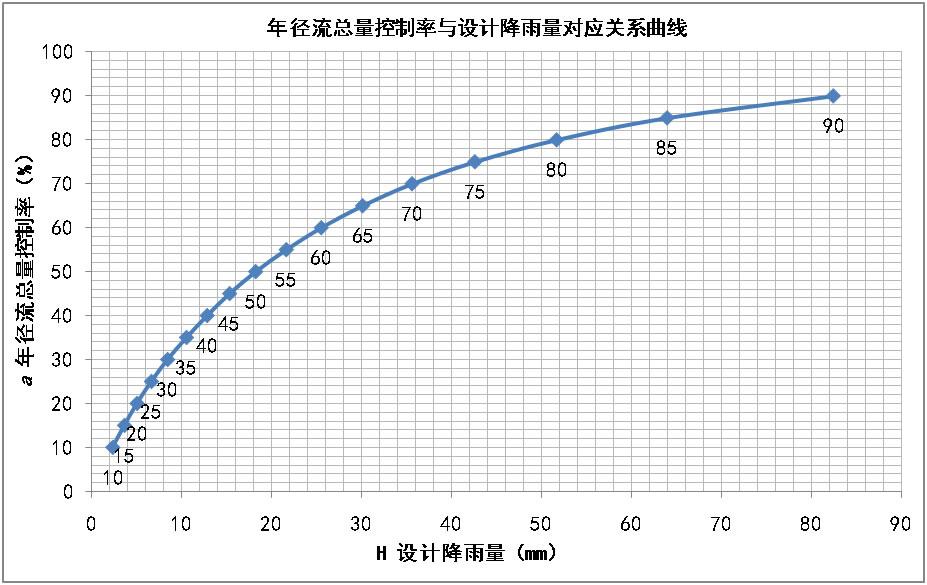 年径流总量控制率与设施降雨量关系图