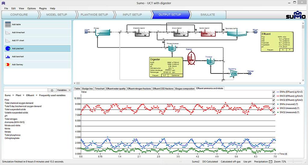 Sumo-污水处理开源模拟软件
