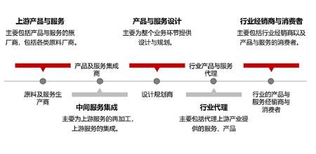 市政基础设施行业结构