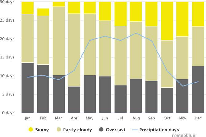 海口市每个月阴天、晴天和降雨天数量