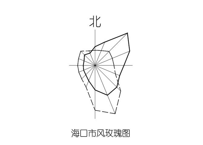 海口市风玫瑰CAD