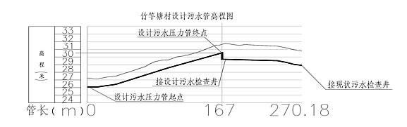 竹竿唐村设计污水管道沿线高程图#1