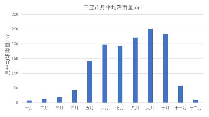 三亚市月平均降雨量mm