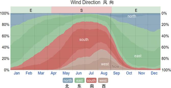 三亚市月平均风向