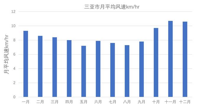 三亚市月平均风速km-hr