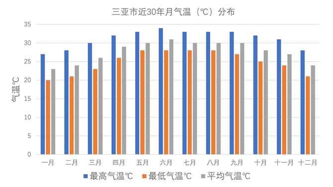 三亚市近30年月气温(℃)分布