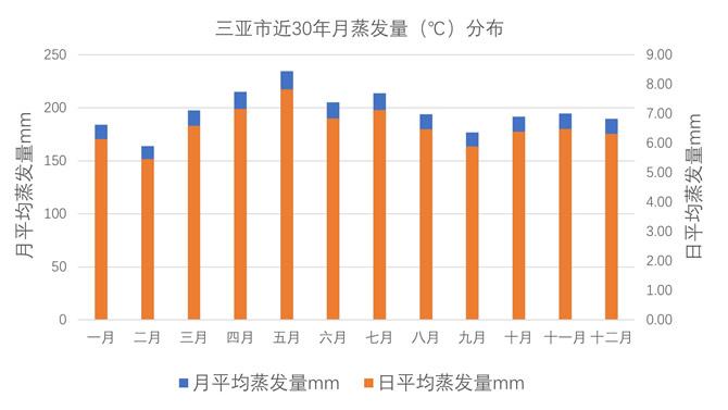 三亚市近30年月蒸发量(℃)分布