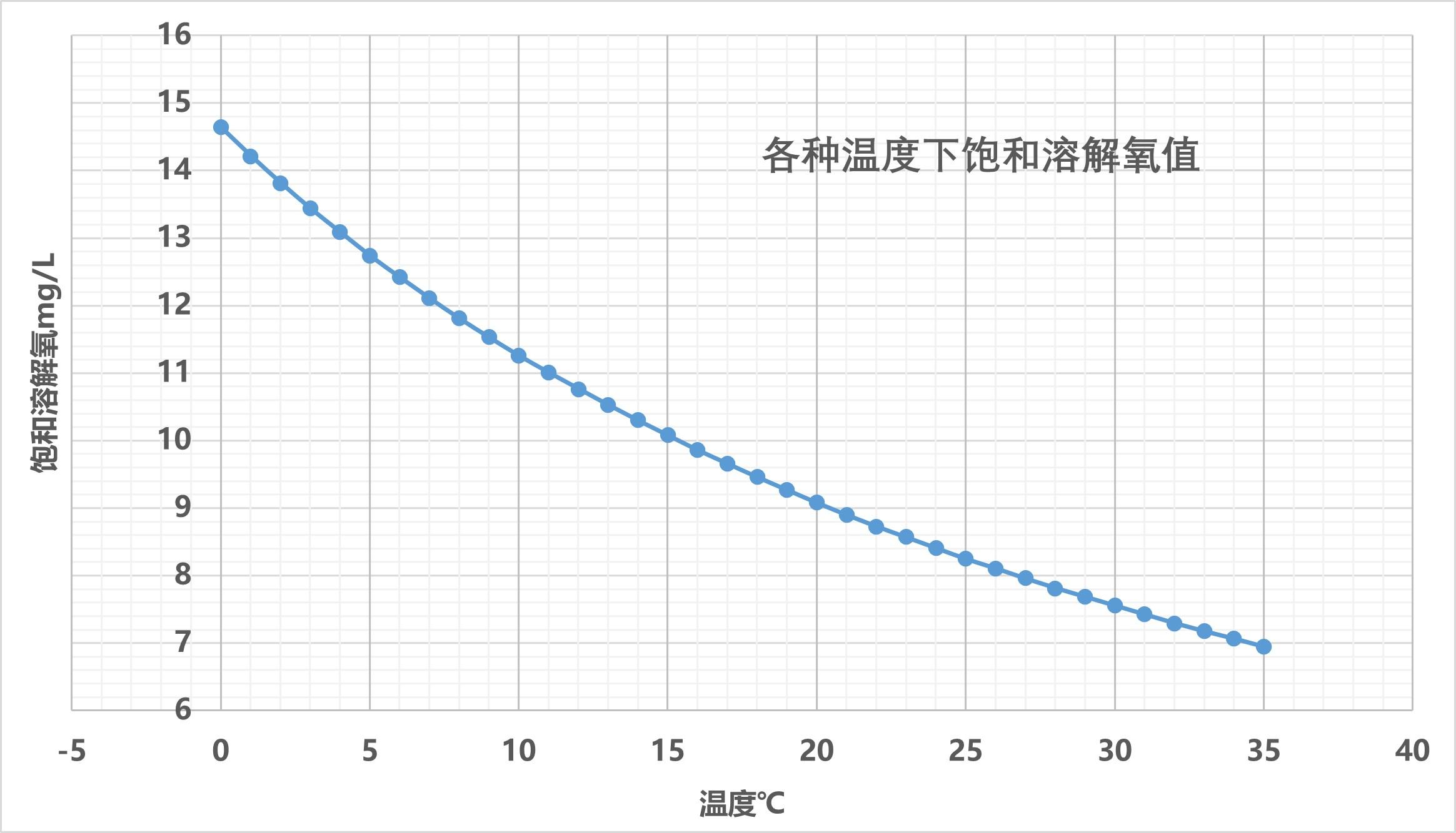 不同温度(0℃~32℃)下饱和溶解氧对应数值和图表