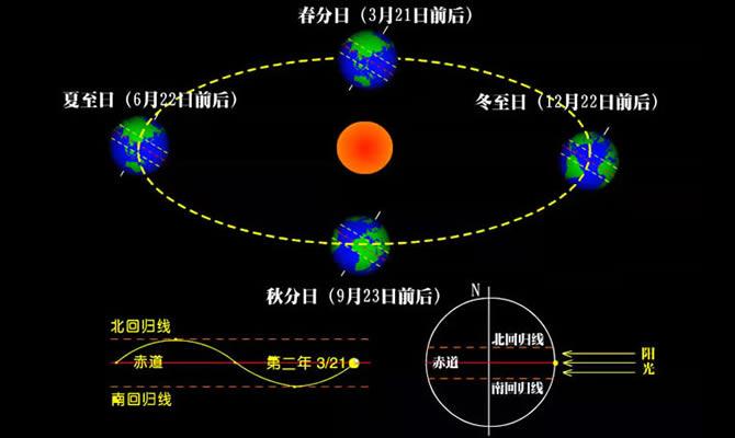 地球公转与太阳直射点