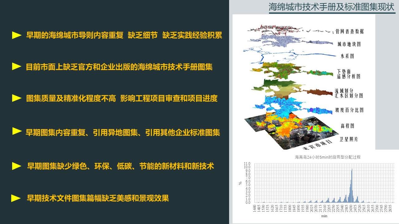 幻灯片14 海绵城市技术手册及标准图集现状
