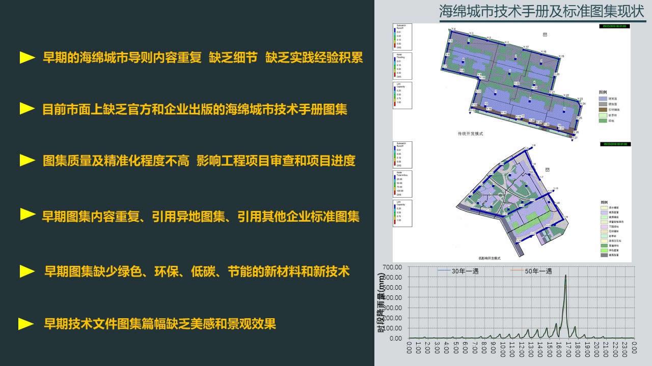 幻灯片16 海绵城市技术手册及标准图集现状