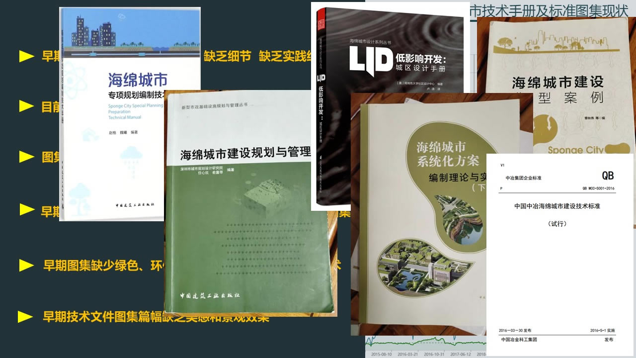 幻灯片19 海绵城市技术手册及标准图集现状
