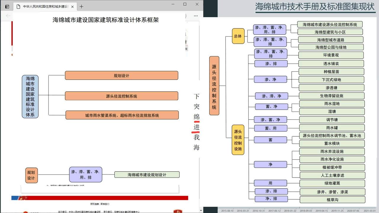 幻灯片22 海绵城市建设国家建筑标准设计体系的构建