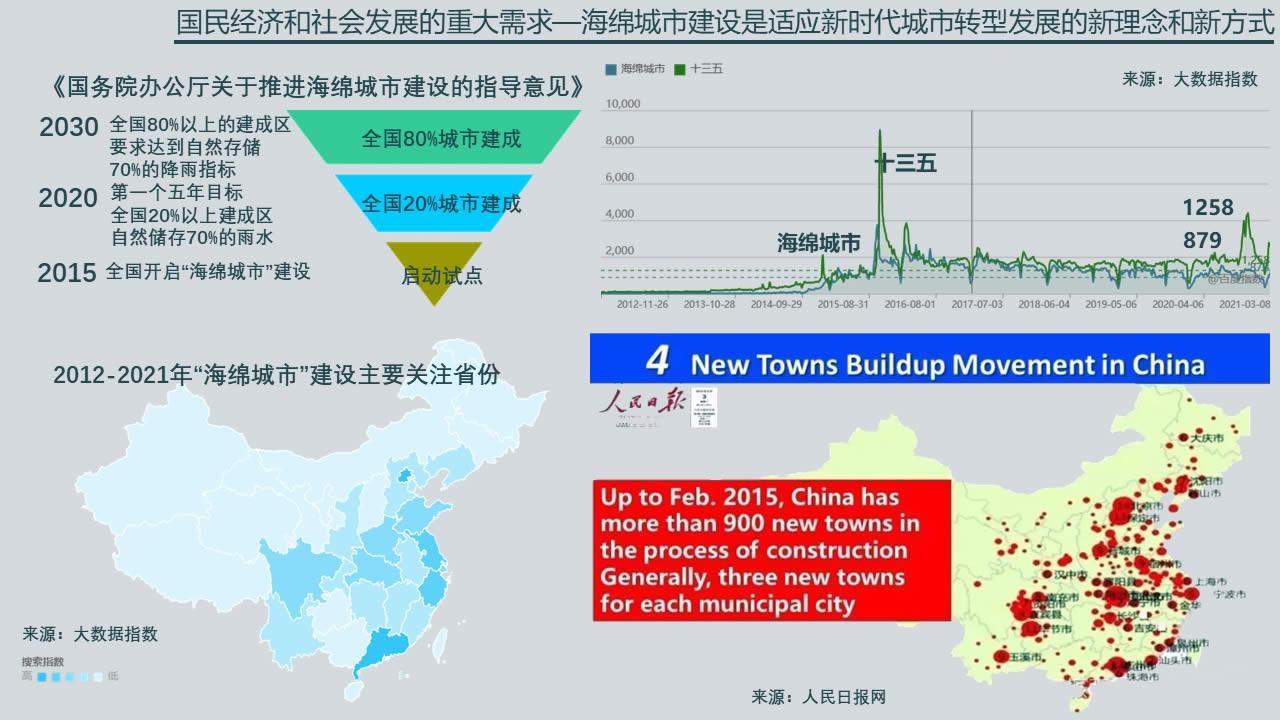 幻灯片4 国务院办公厅关于推进海绵城市建设的指导意见