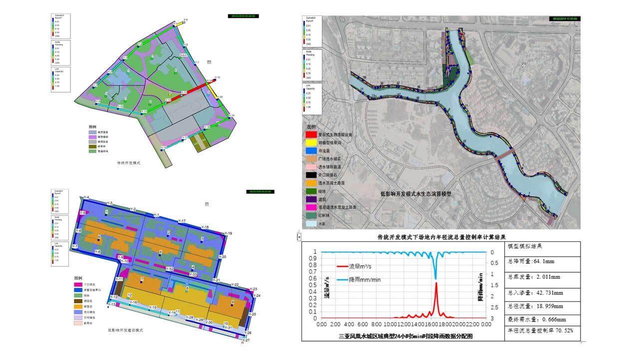 幻灯片41 海绵城市项目 规划 设计 模拟