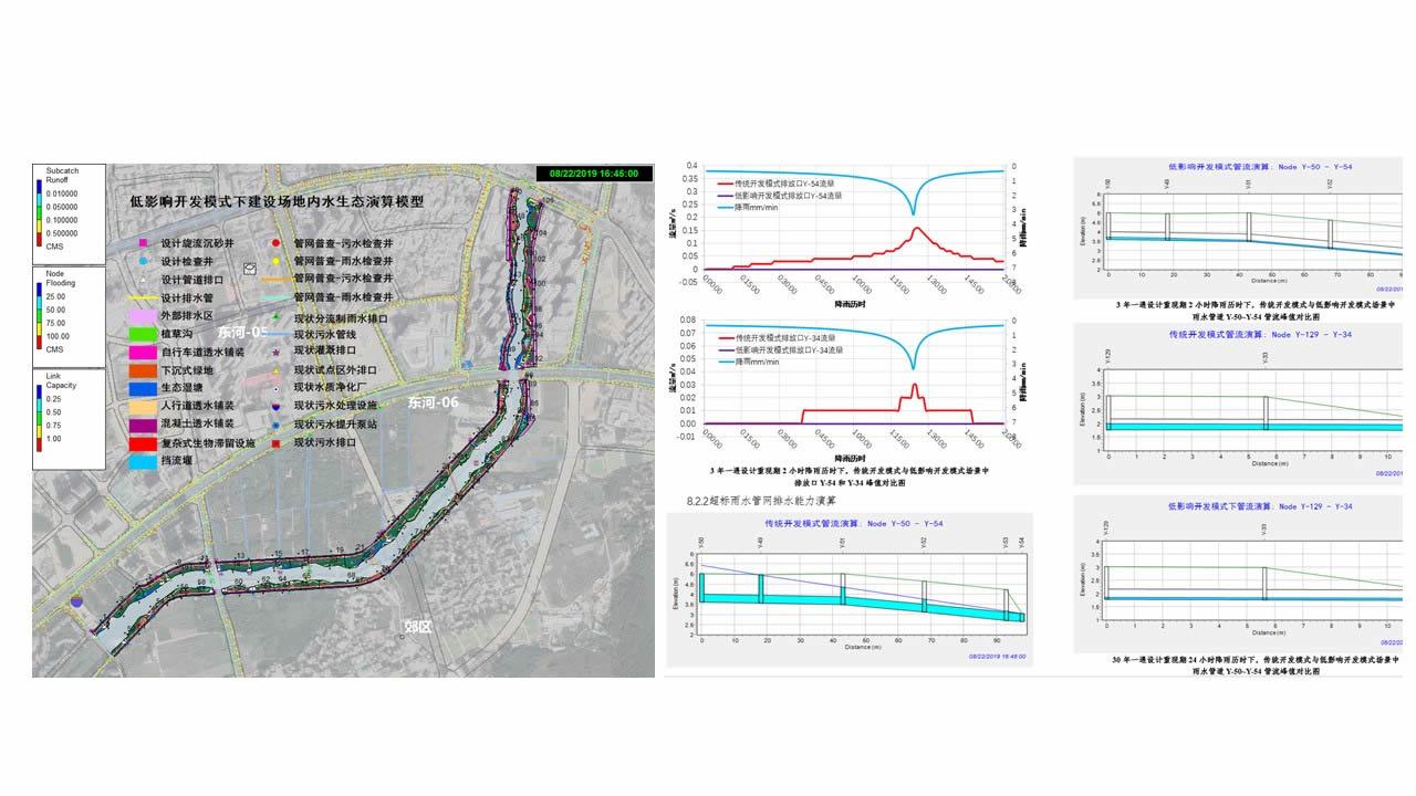 幻灯片42 海绵城市项目 规划 设计 模拟