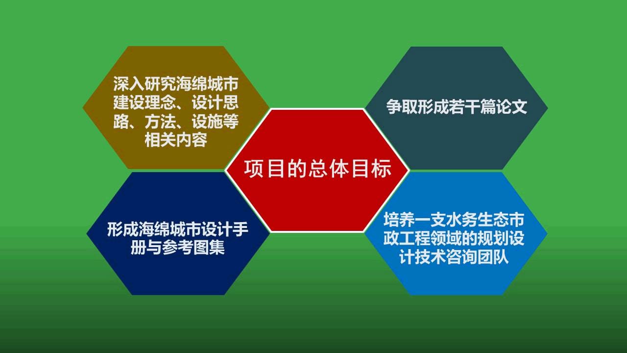幻灯片46 海绵城市课题项目的总体目标