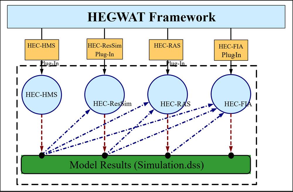 HEC-WAT Capabilities