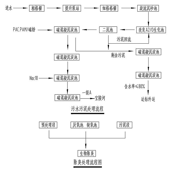 改良A2O污水污泥处理工程流程图